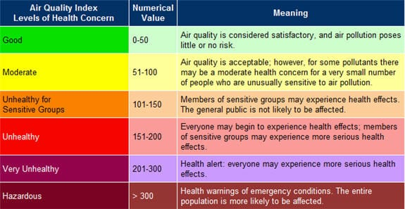 Understand the basics of the Air Quality Index